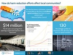 How Do Harm Reduction Efforts Affect Local Communities?